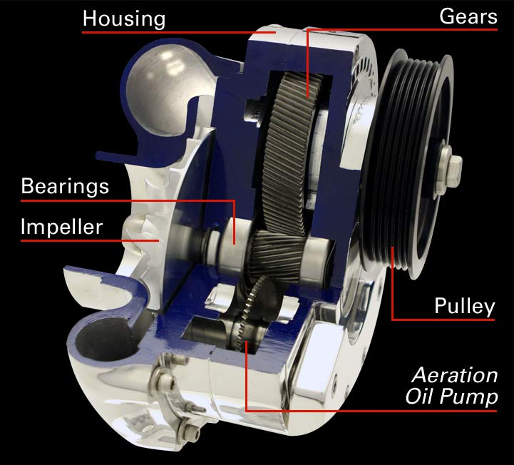 Cheap Universal Supercharger Kit: Supercharger Kits Offer Fantastic Performance
