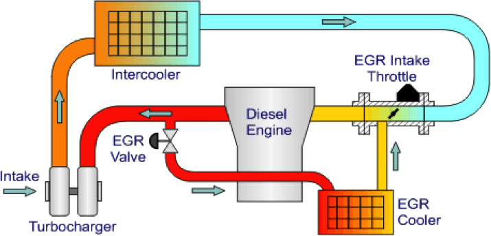 egr system diagram your egr valve can block or fail an cause running faults
