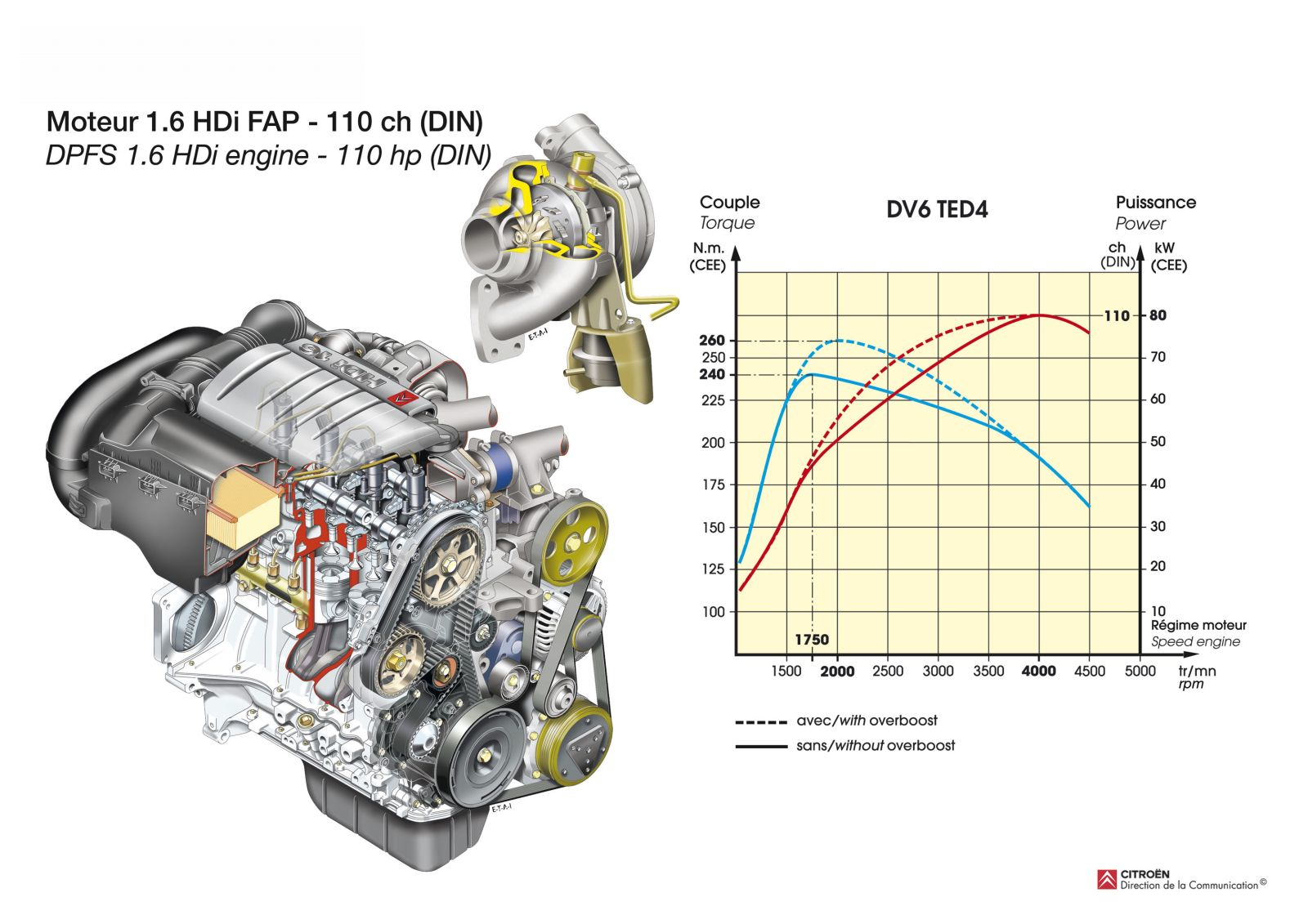 Nw106motor 16 Psa Hdi Omgn 2011 2 Turbopacs Peugeot Transmission Diagrams Original Size Is 1600 1131 Pixels