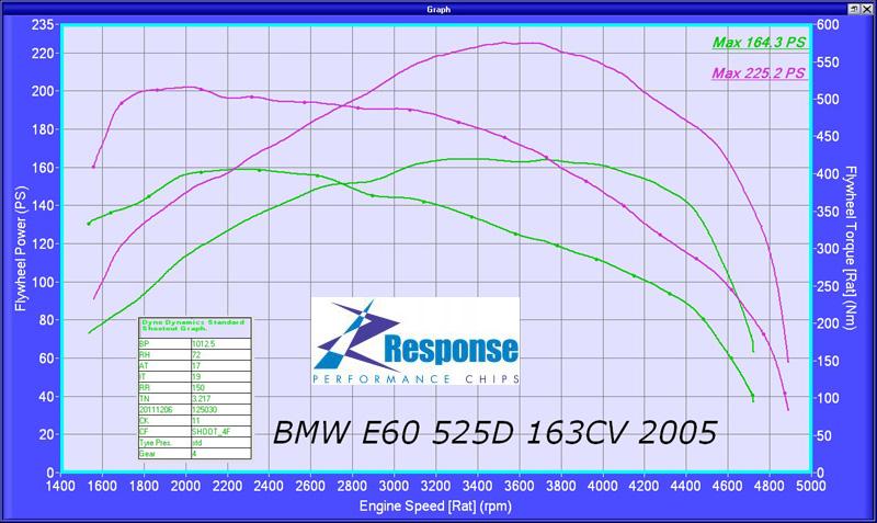 BMW_E60_525D
