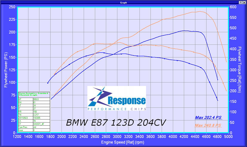 BMW 123d Responsechip