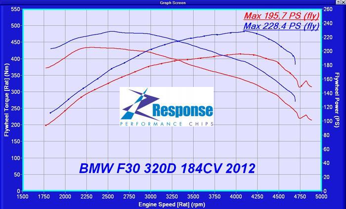BMW 320D 188bhp F30