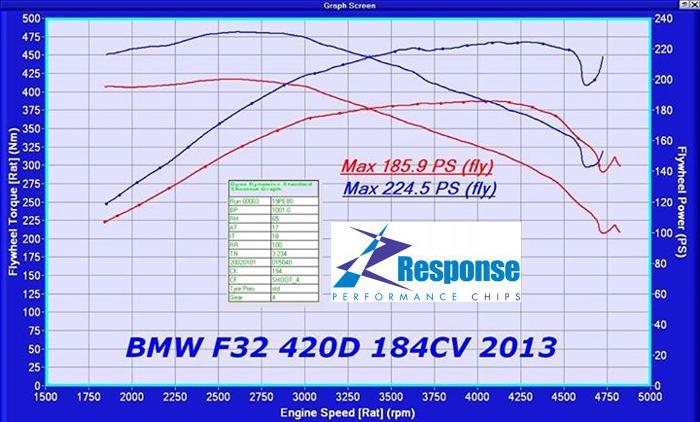 BMW 420d F32