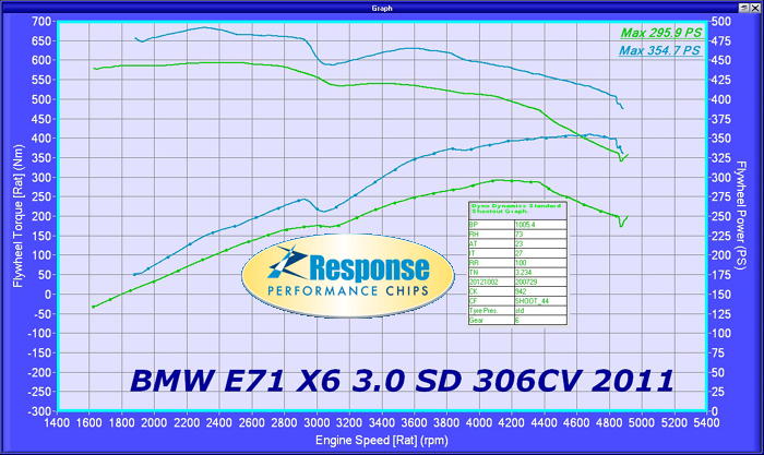 BMW X6 3.0 Td 306bhp
