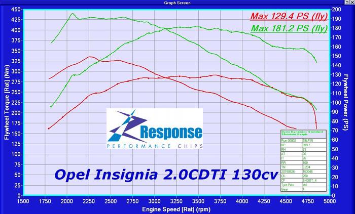 Vauxhall Insignia 2.0 CDTi 130bhp