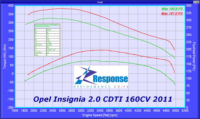 Vauxhall Insignia 2.0 CDTi 160bhp