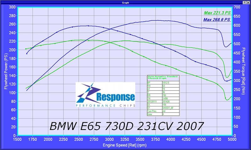 BMW 730D Responsechip