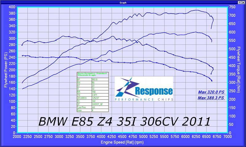 BMW Z4 35i Responsechip