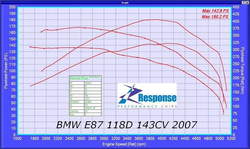 BMW 118D Responsechip