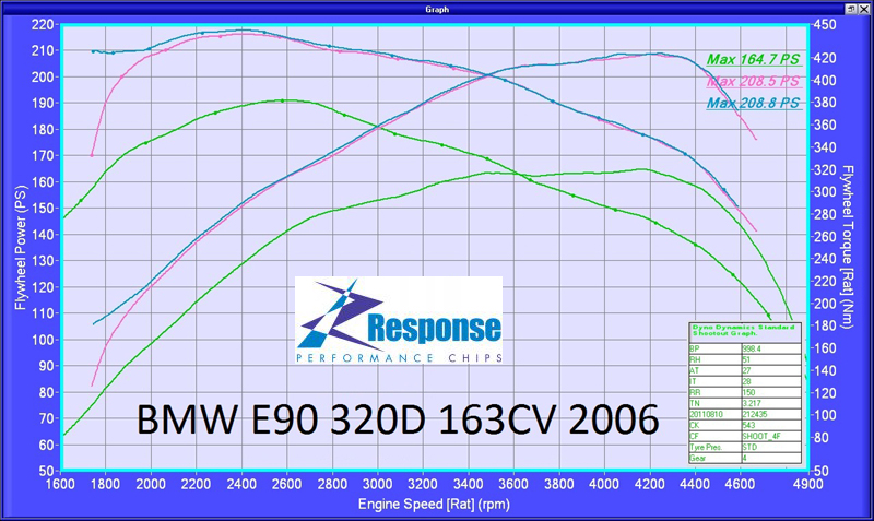 BMW 320d 163bhp Responsechip