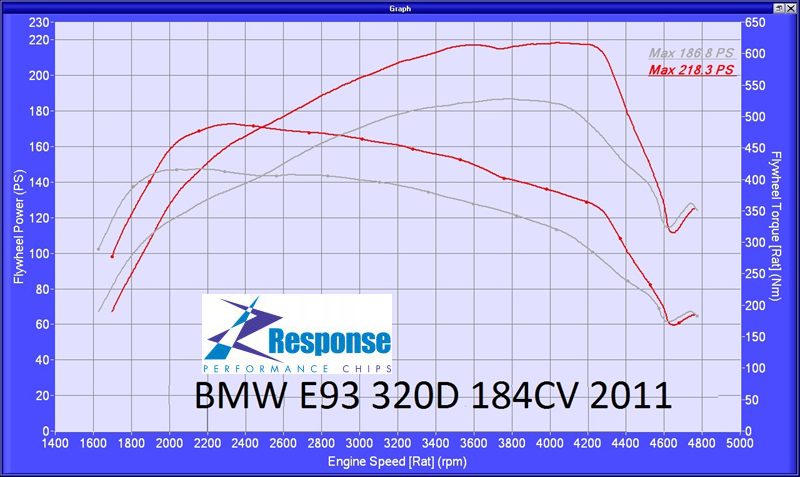 BMW 320d 184bhp Responsechip