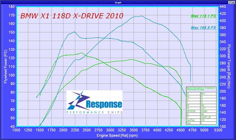 BMW X1 Responsechip